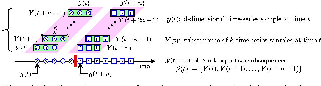 Figure 3 for Change-Point Detection in Time-Series Data by Relative Density-Ratio Estimation