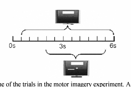 Fig. 2. Timeline of the trials in the motor imagery experiment. According to the prompting, the subject was instructed to move a cursor up (class 0) and down (class I) on a computer screen. Only the 3.5-s interval (the visual