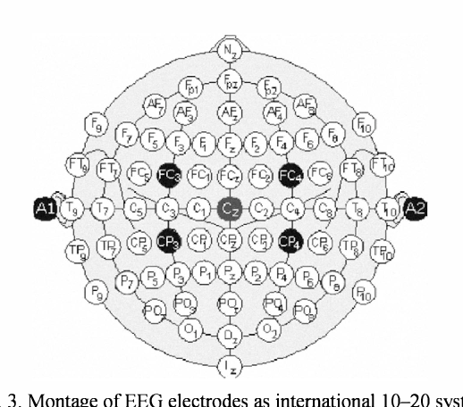 Fig. 3. Montage of EEG electrodes as intemationall0-20 system.