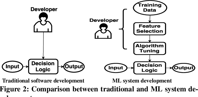 Figure 3 for DeepXplore: Automated Whitebox Testing of Deep Learning Systems