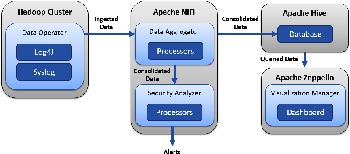 PDF] Advancing Security Services for Cloud Applications
