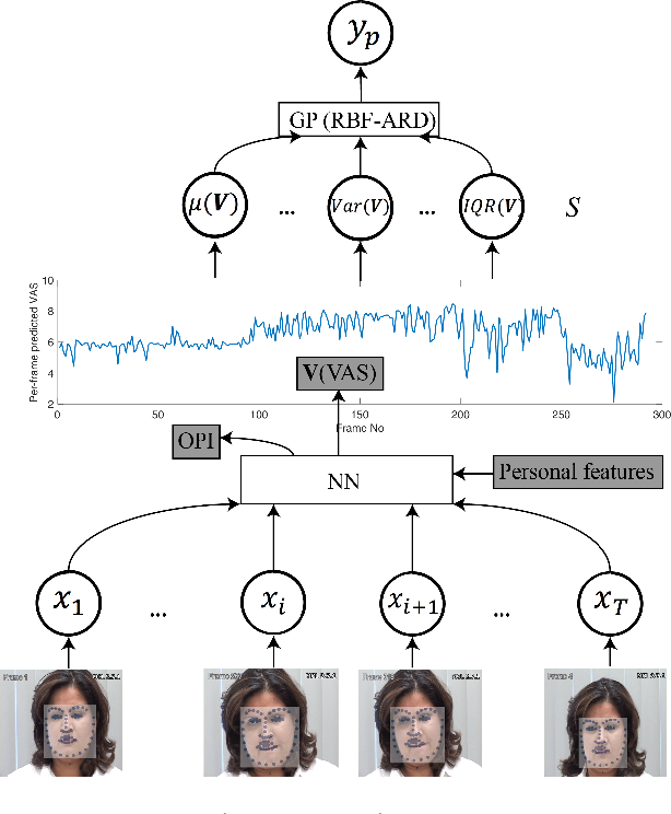 Figure 1 for DeepFaceLIFT: Interpretable Personalized Models for Automatic Estimation of Self-Reported Pain