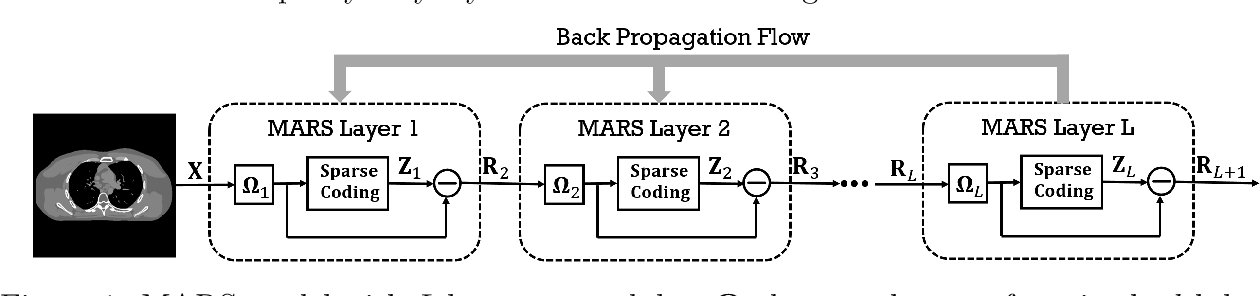 Figure 1 for Multi-layer Residual Sparsifying Transform (MARS) Model for Low-dose CT Image Reconstruction