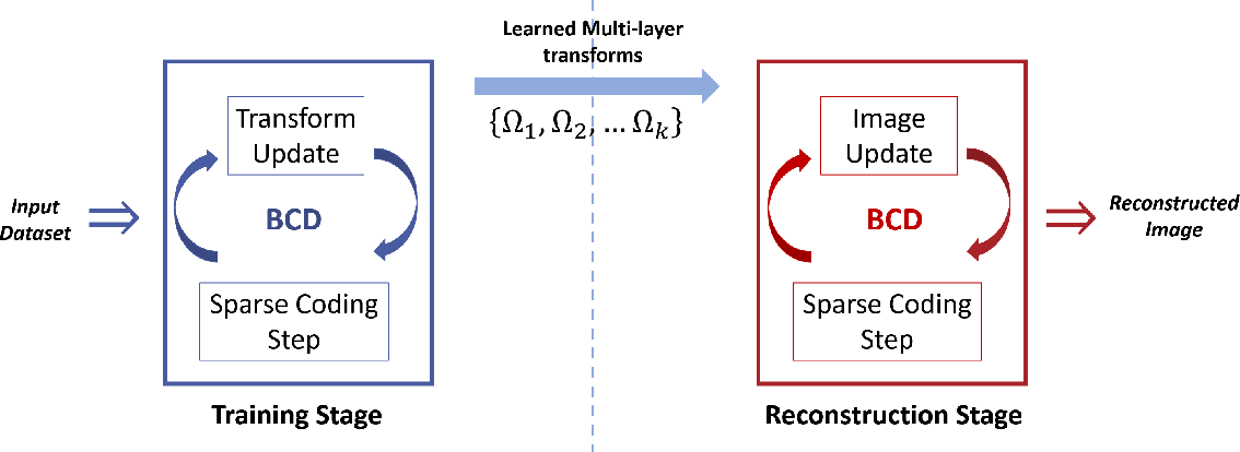Figure 3 for Multi-layer Residual Sparsifying Transform (MARS) Model for Low-dose CT Image Reconstruction
