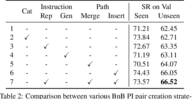Figure 4 for Airbert: In-domain Pretraining for Vision-and-Language Navigation