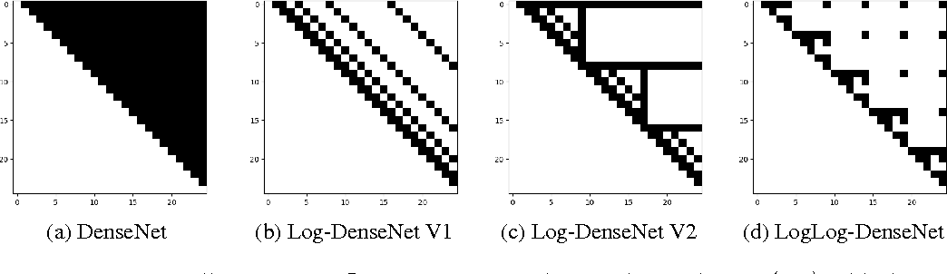 Figure 1 for Log-DenseNet: How to Sparsify a DenseNet
