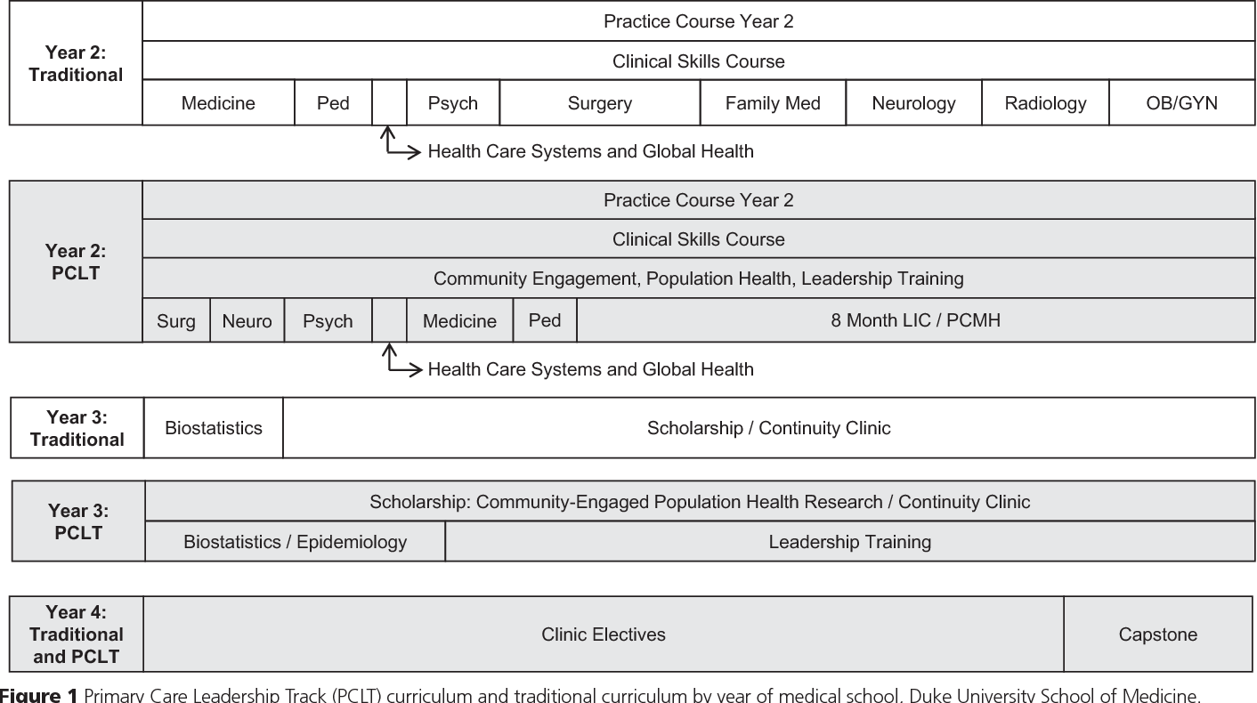 PDF] The Primary Care Leadership Track at the Duke University School