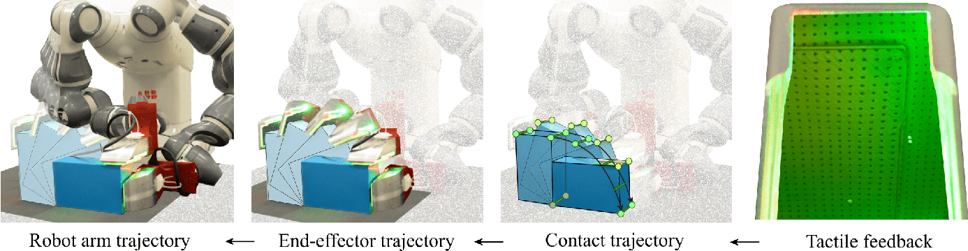 Figure 1 for Tactile Dexterity: Manipulation Primitives with Tactile Feedback