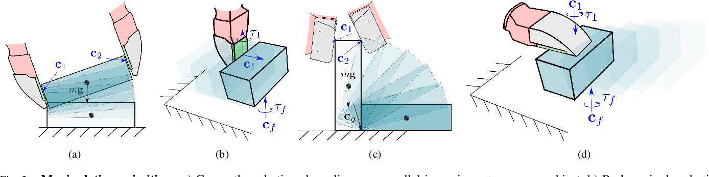 Figure 2 for Tactile Dexterity: Manipulation Primitives with Tactile Feedback