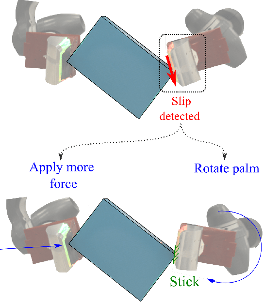 Figure 3 for Tactile Dexterity: Manipulation Primitives with Tactile Feedback