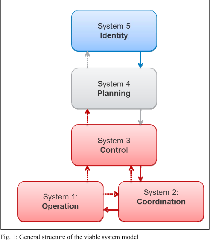 Building a Viable Information Security Management System