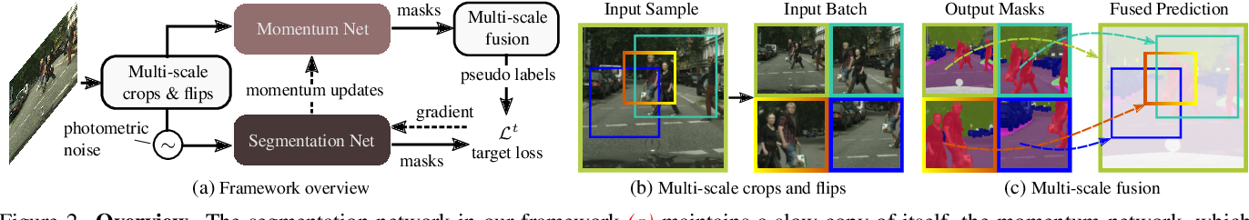 Figure 3 for Self-supervised Augmentation Consistency for Adapting Semantic Segmentation
