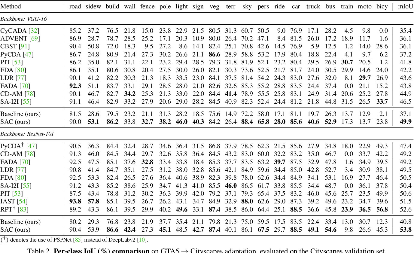 Figure 4 for Self-supervised Augmentation Consistency for Adapting Semantic Segmentation