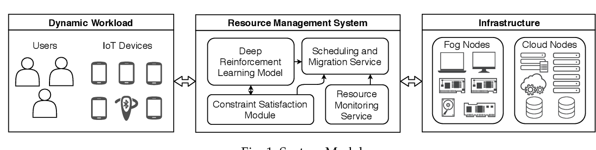 Figure 1 for Dynamic Scheduling for Stochastic Edge-Cloud Computing Environments using A3C learning and Residual Recurrent Neural Networks