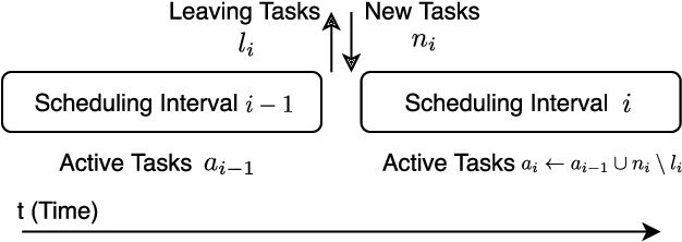 Figure 3 for Dynamic Scheduling for Stochastic Edge-Cloud Computing Environments using A3C learning and Residual Recurrent Neural Networks