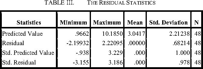 TABLE III. THE RESIDUAL STATISTICS