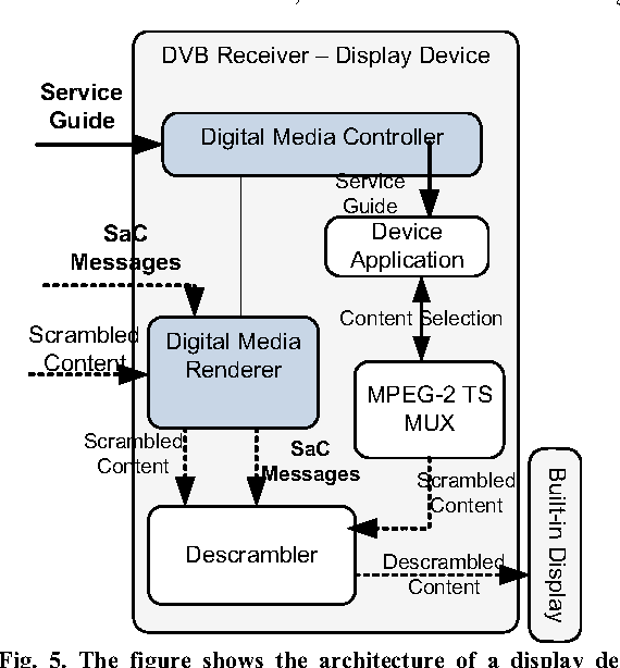 Figure 5 from DLNA, DVB-CA and DVB-CPCM integration for commercial