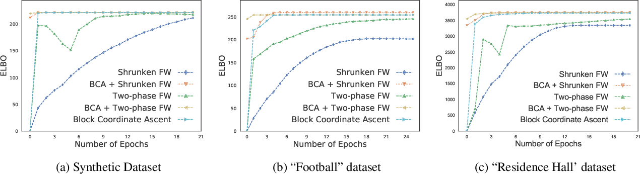 Figure 4 for From Sets to Multisets: Provable Variational Inference for Probabilistic Integer Submodular Models