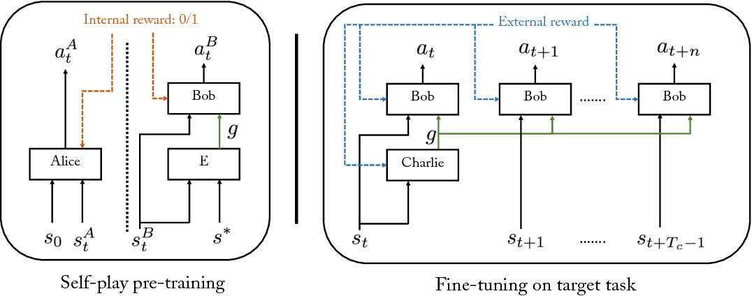 Figure 1 for Learning Goal Embeddings via Self-Play for Hierarchical Reinforcement Learning