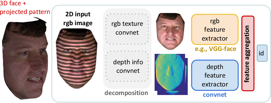 Figure 1 for Differential 3D Facial Recognition: Adding 3D to Your State-of-the-Art 2D Method