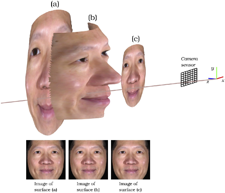 Figure 3 for Differential 3D Facial Recognition: Adding 3D to Your State-of-the-Art 2D Method