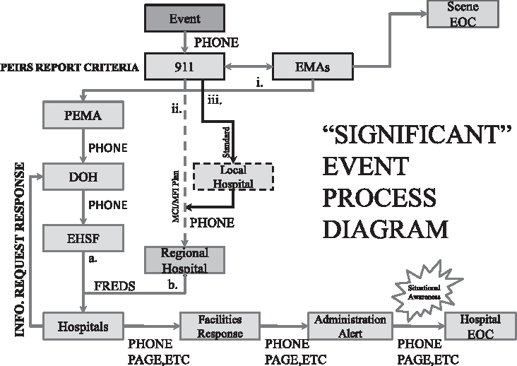 communication flow chart  in the eventuality of an event, 911 is