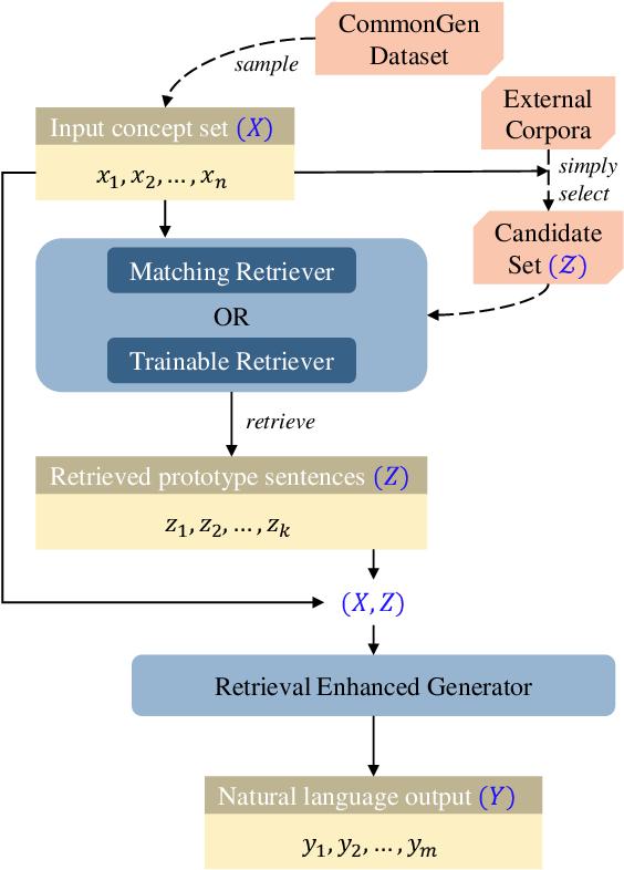 Figure 2 for Retrieval Enhanced Model for Commonsense Generation