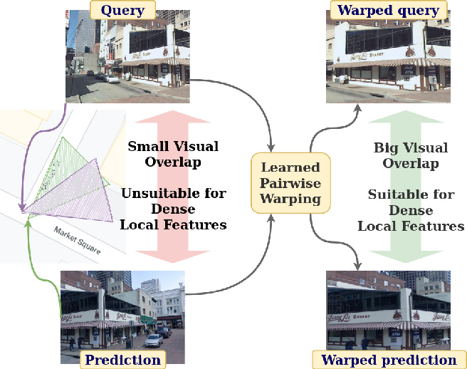 Figure 1 for Viewpoint Invariant Dense Matching for Visual Geolocalization