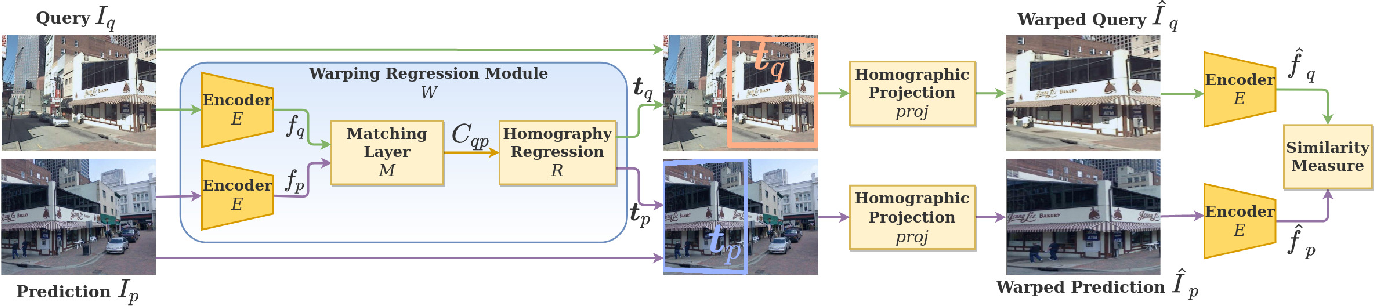 Figure 3 for Viewpoint Invariant Dense Matching for Visual Geolocalization