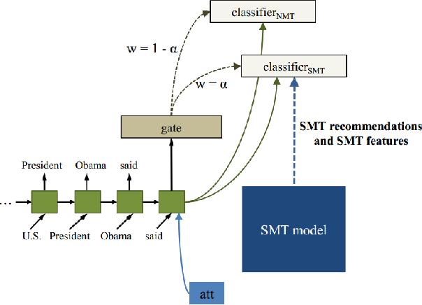 Figure 1 for Neural Machine Translation Advised by Statistical Machine Translation