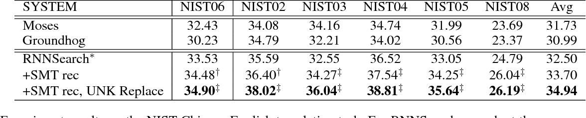 Figure 2 for Neural Machine Translation Advised by Statistical Machine Translation