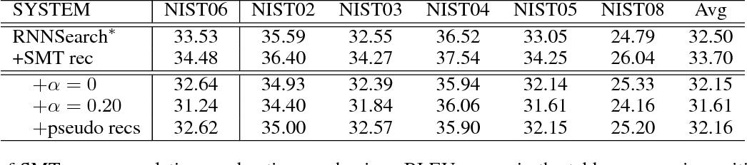 Figure 3 for Neural Machine Translation Advised by Statistical Machine Translation