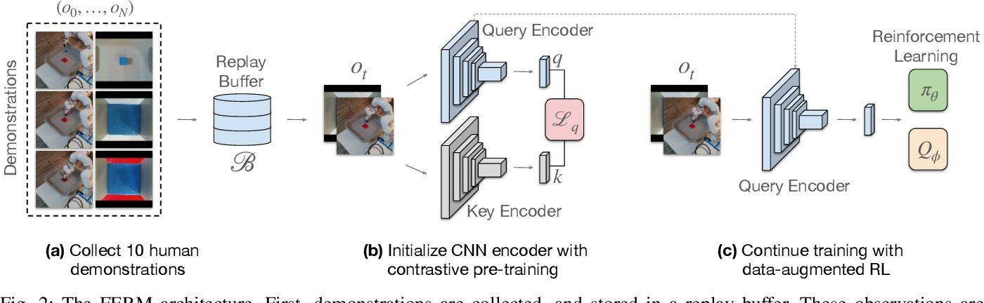 Figure 4 for A Framework for Efficient Robotic Manipulation