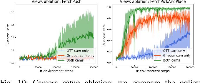 Figure 2 for A Framework for Efficient Robotic Manipulation