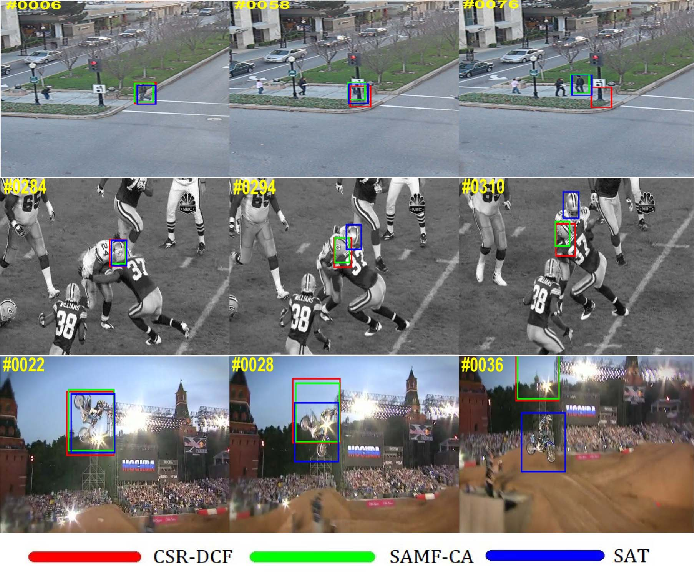 Figure 1 for State-aware Anti-drift Robust Correlation Tracking