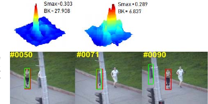 Figure 4 for State-aware Anti-drift Robust Correlation Tracking