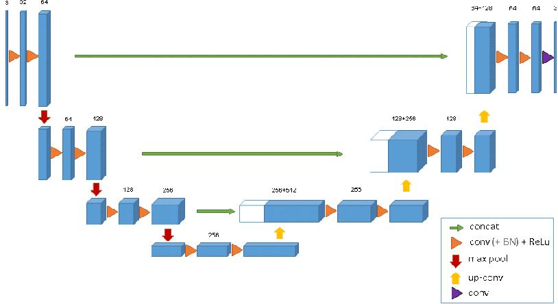 Figure 3 for 3D U-Net: Learning Dense Volumetric Segmentation from Sparse Annotation