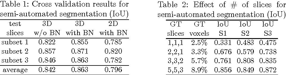 Figure 2 for 3D U-Net: Learning Dense Volumetric Segmentation from Sparse Annotation