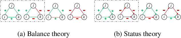 Figure 2 for SDGNN: Learning Node Representation for Signed Directed Networks