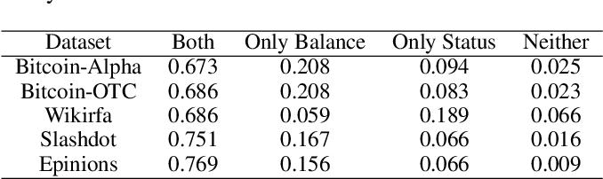 Figure 1 for SDGNN: Learning Node Representation for Signed Directed Networks