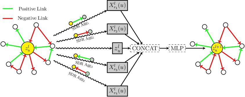 Figure 3 for SDGNN: Learning Node Representation for Signed Directed Networks