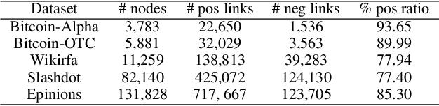 Figure 4 for SDGNN: Learning Node Representation for Signed Directed Networks