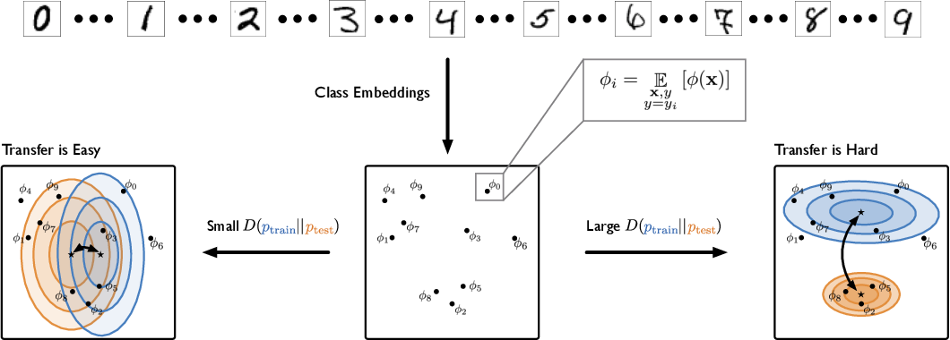 Figure 2 for Embedding Adaptation is Still Needed for Few-Shot Learning