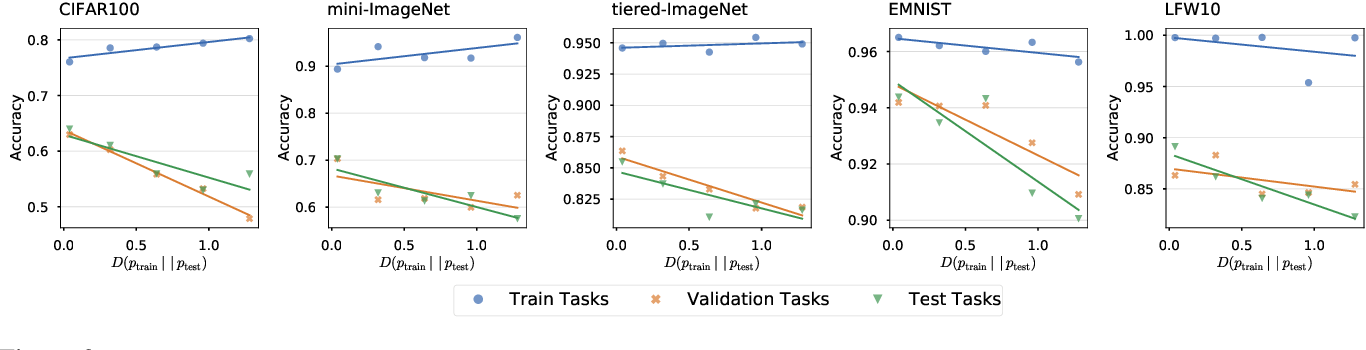Figure 3 for Embedding Adaptation is Still Needed for Few-Shot Learning