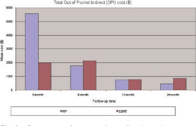 The burden of out-of-pocket and indirect costs of prostate