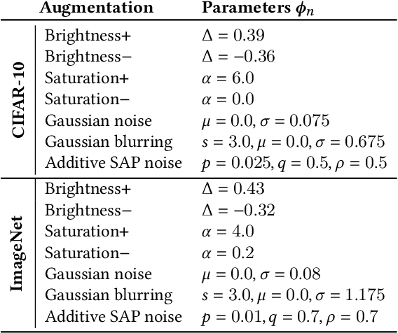 Figure 2 for A Self-Supervised Feature Map Augmentation (FMA) Loss and Combined Augmentations Finetuning to Efficiently Improve the Robustness of CNNs