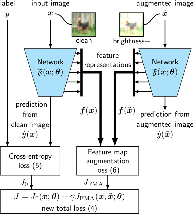 Figure 3 for A Self-Supervised Feature Map Augmentation (FMA) Loss and Combined Augmentations Finetuning to Efficiently Improve the Robustness of CNNs