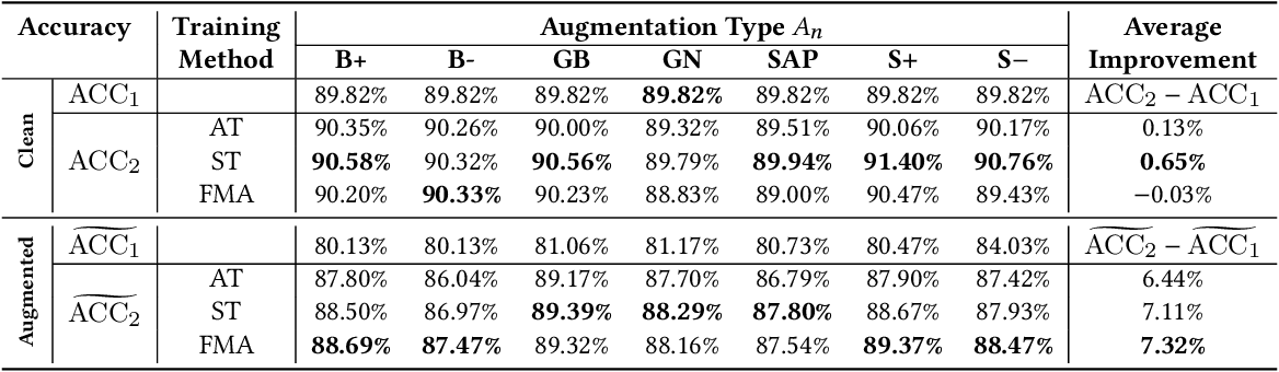 Figure 4 for A Self-Supervised Feature Map Augmentation (FMA) Loss and Combined Augmentations Finetuning to Efficiently Improve the Robustness of CNNs