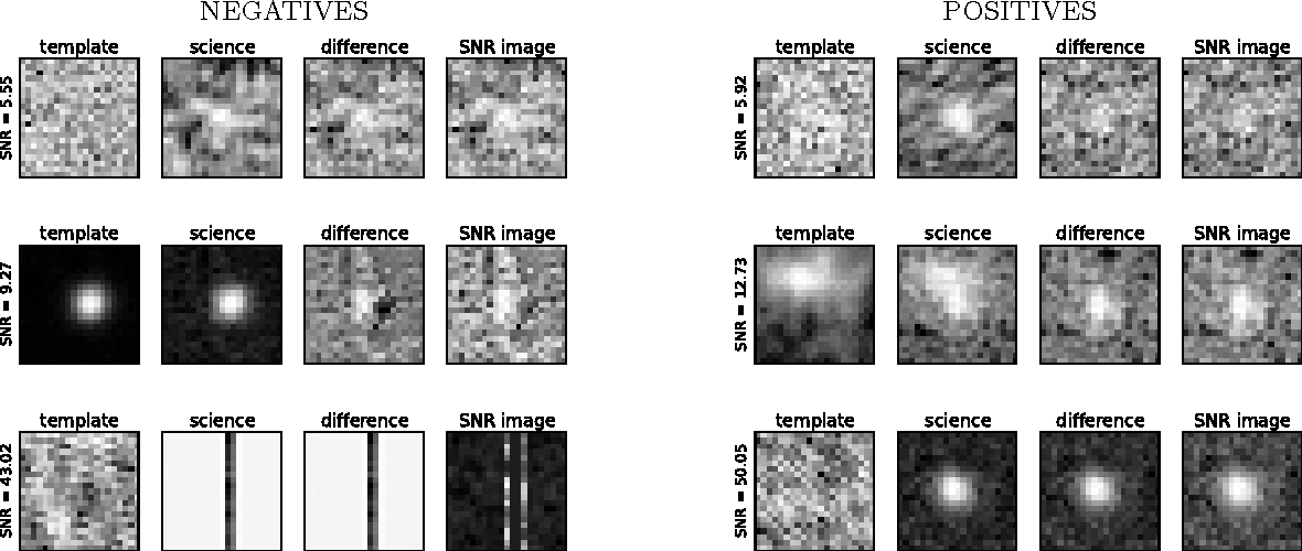 Figure 1 for Deep-HiTS: Rotation Invariant Convolutional Neural Network for Transient Detection