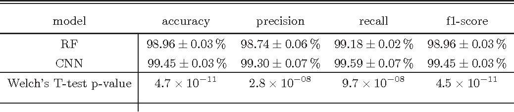 Figure 2 for Deep-HiTS: Rotation Invariant Convolutional Neural Network for Transient Detection